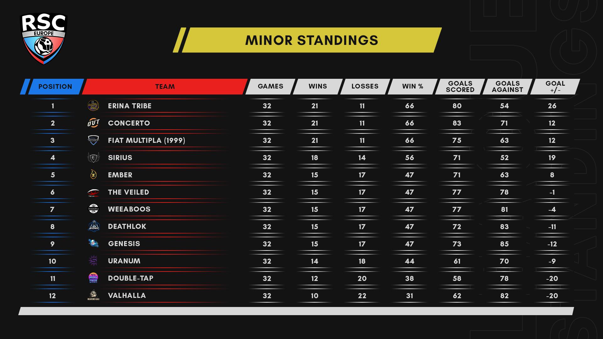 Season 6 Week 4 Minor Standings