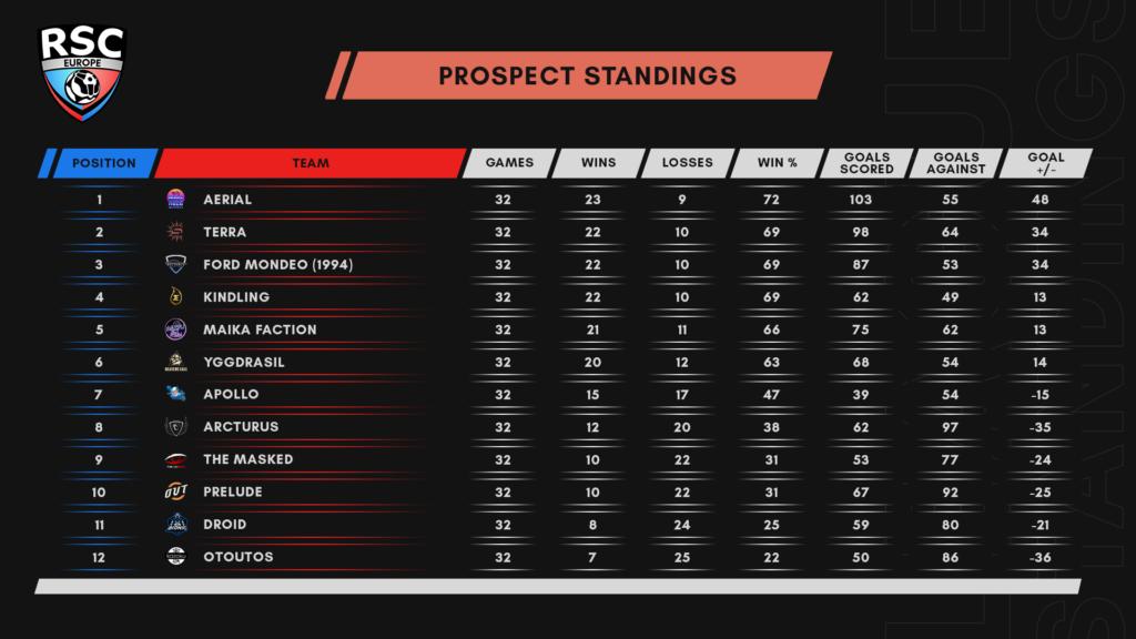 Season 6 Week 4 Prospect Standings
